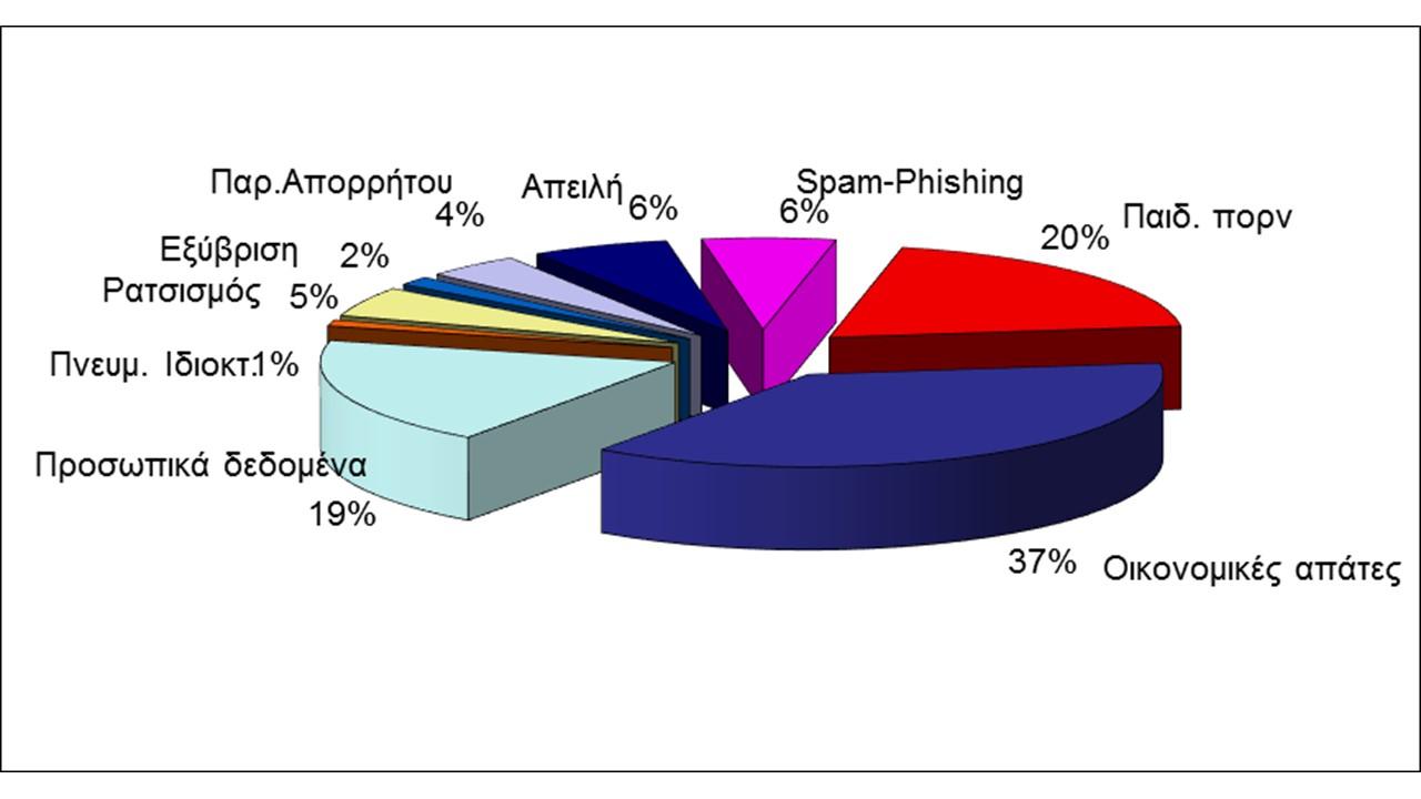Στατιστικά Καταγγελιών - 2016
