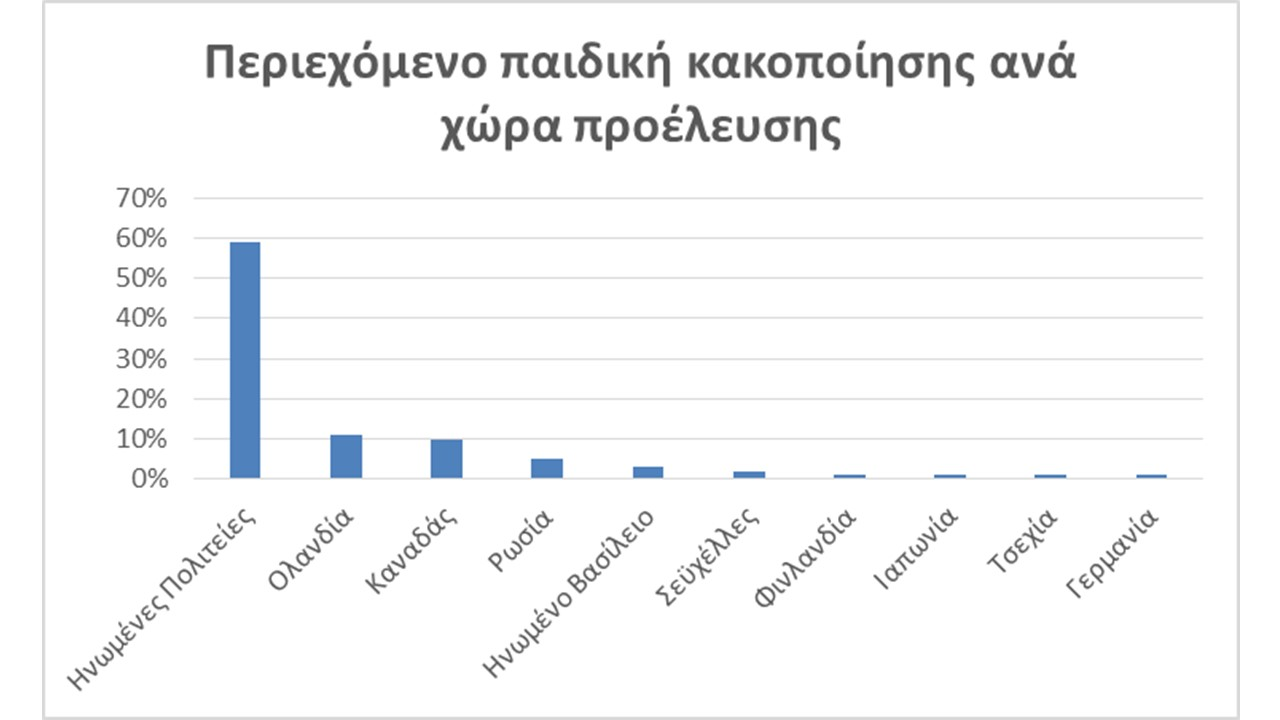 Στατιστικά Καταγγελιων 2016